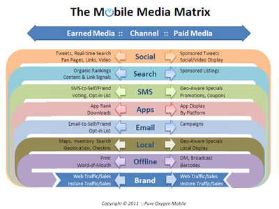 mobile-media-matrix