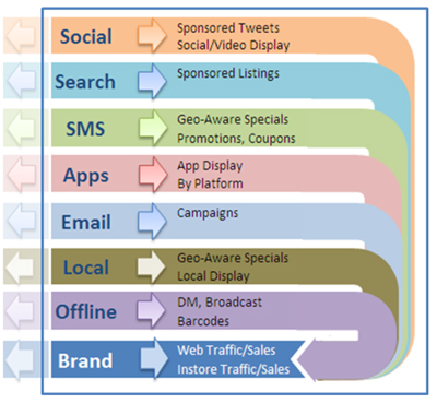 social-arrows