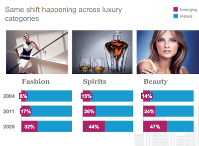 mckinsey.fashion beauty spirits Next 15