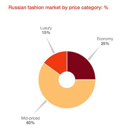 Fashionbi Russia graphic