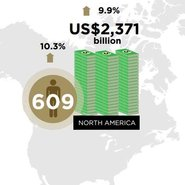 Wealth-X and UBS report