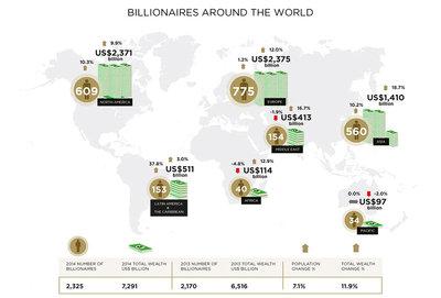 Wealth-X report