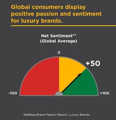 Netbase_GlobalNetSentiment2015_LuxuryBrands