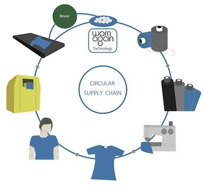 wornagain_kering_hm_circular_supply_chain