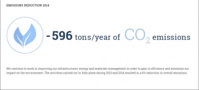 Prada emissions infographic