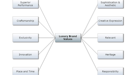 At the core of luxury